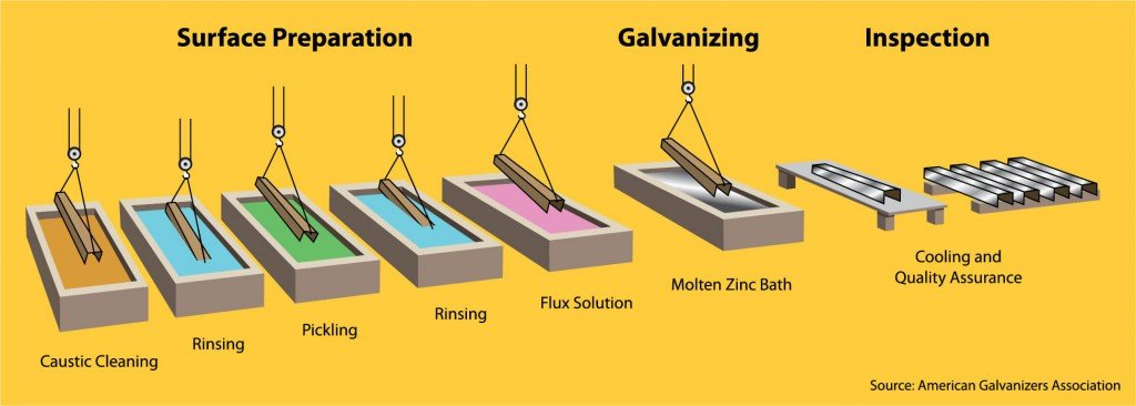 Metal Preparation and Galvanization
